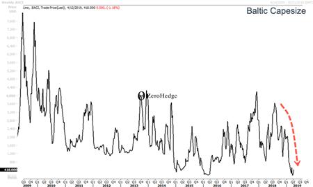 全球贸易放缓信号:运费崩了!拆船加速!