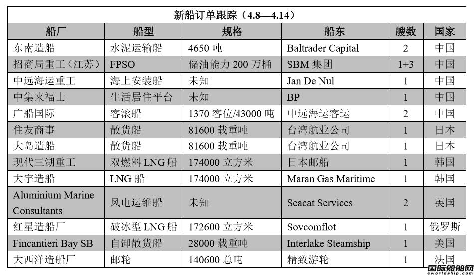新船订单跟踪(4.8―4.14)