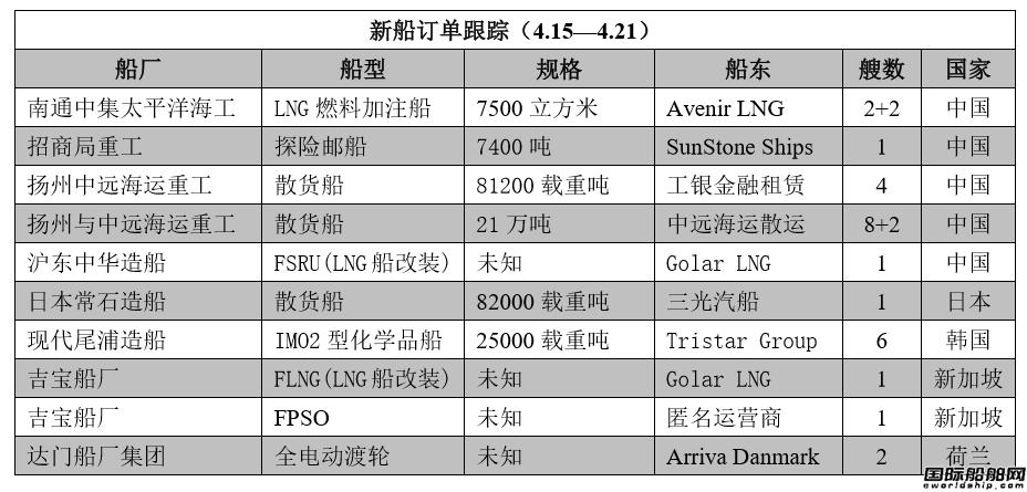 新船订单跟踪(4.15―4.21)