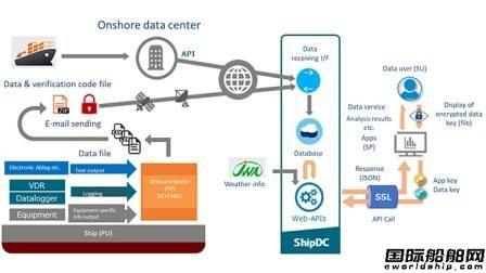 日本船级社旗下ShipDC推出船舶信息共享平台