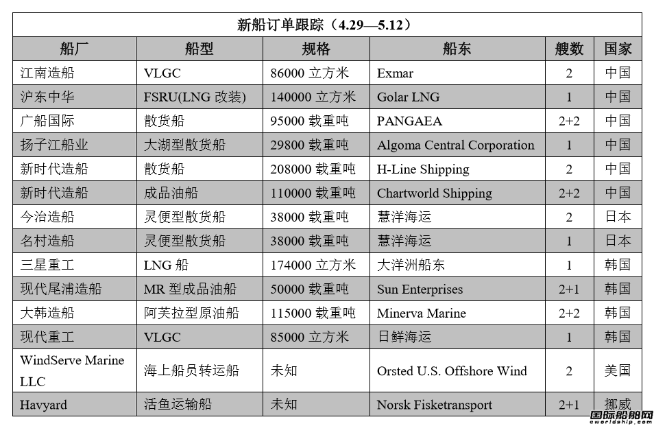 新船订单跟踪(4.29―5.12)