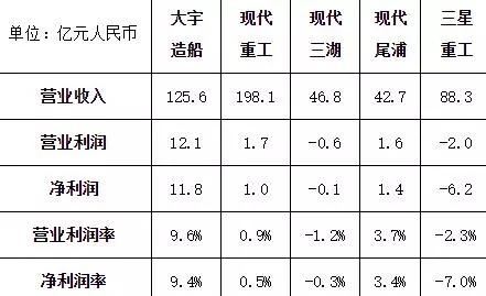 韩国5家船企发布一季度业绩3家盈利
