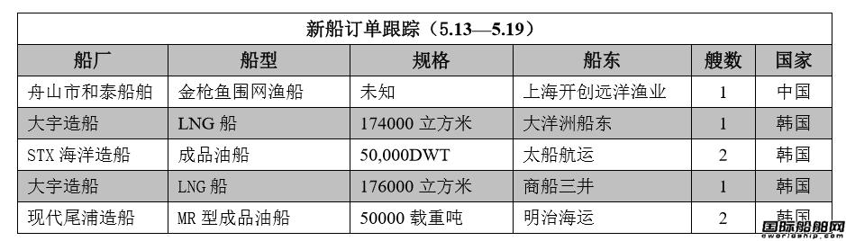 新船订单跟踪(5.13―5.19)