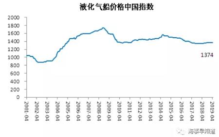 4月中国造船业景气及价格指数运行报告