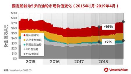 VLCCvs阿芙拉油轮:谁才是真正的油轮潜力股?