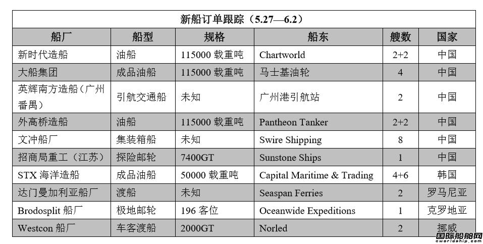新船订单跟踪(5.27―6.2)