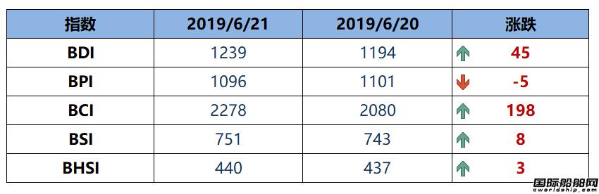 BDI指数六连涨至1239点