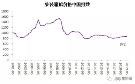 5月中国造船业景气及价格指数运行报告