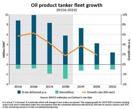 三大主力船型运输市场年中盘点