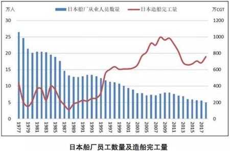 劳动力短缺威胁已至,中国造船业路在何方?