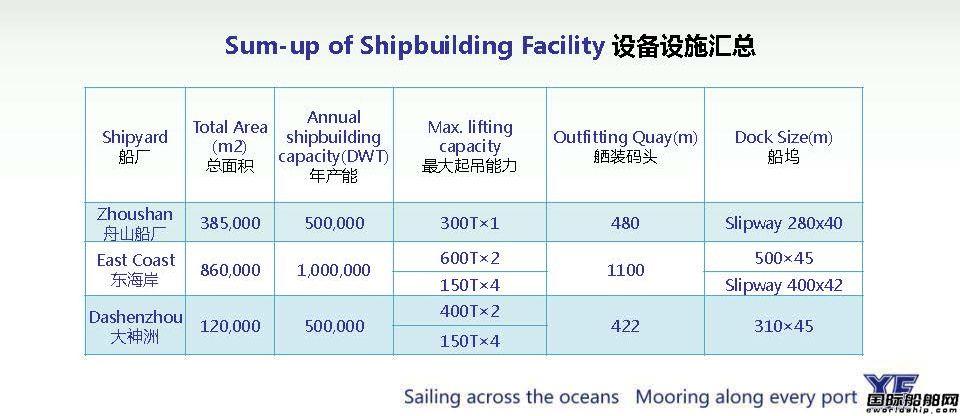 造船能力统计
