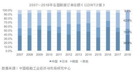全球船企50强榜单中国占据半壁江山