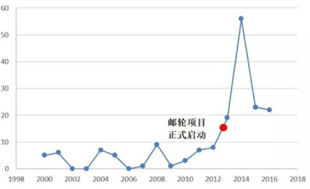 中国船舶工业如何占领专利创新高地?