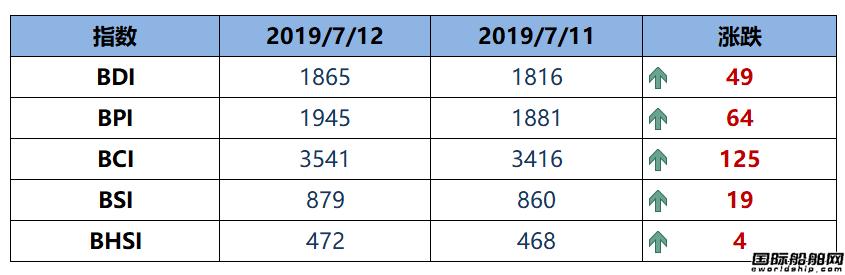 BDI指数四连涨逼近1900点