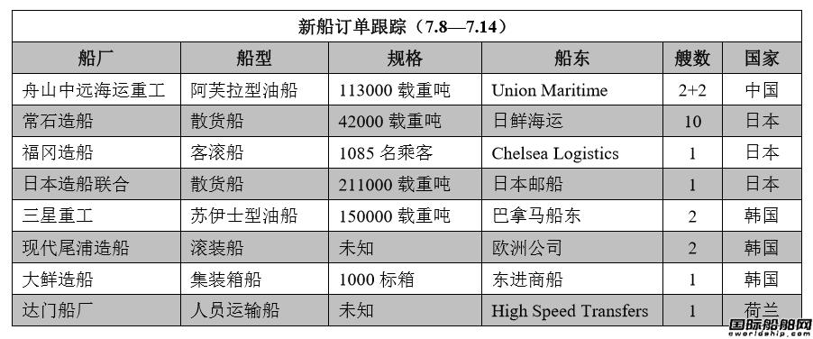 新船订单跟踪(7.8―7.14)