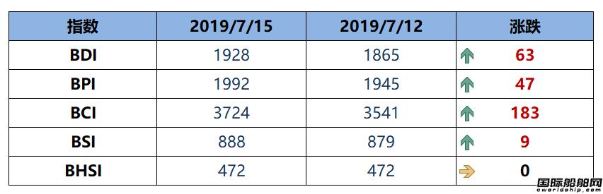 BDI指数五连涨创6年来新高