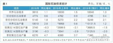 2019年(年中)水运形势报告—油轮市场
