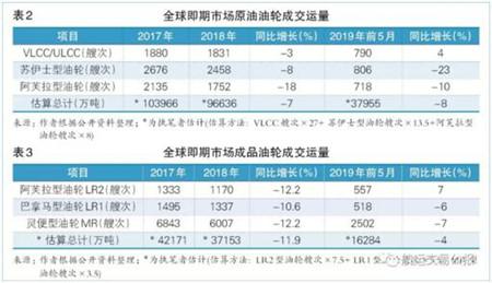 2019年(年中)水运形势报告―油轮市场