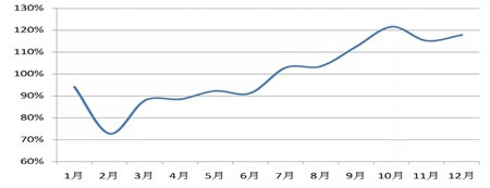 BDI破2千点!市场供需改善的逻辑在哪里?