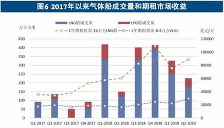 全球船市半年盘点:新船订单量缩价稳