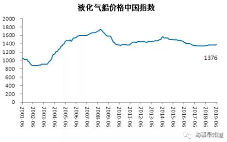 6月中国造船业景气及价格指数运行报告