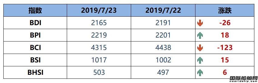 BDI指数周三大跌151点至2014点