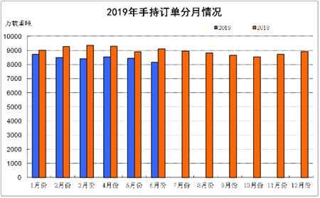 2019年上半年船舶工业经济运行分析