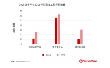 2019上半年主流船型拆船市场回顾