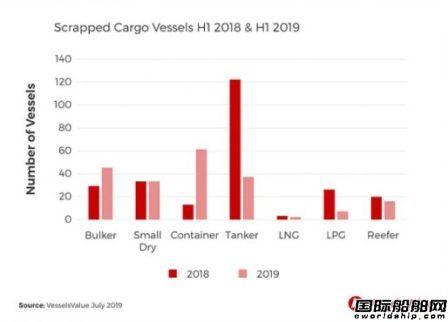 上半年船舶报废拆解量下降集装箱船增长最大