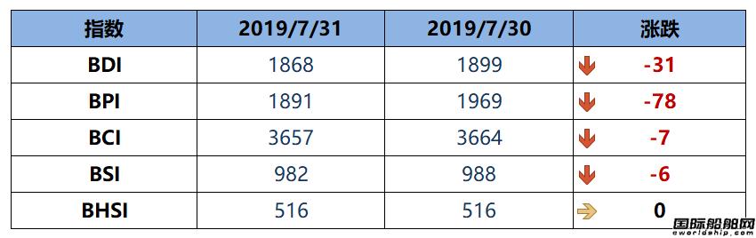 BDI指数七连跌至1868点