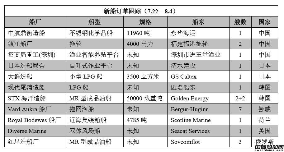 新船订单跟踪(7.22―8.4)