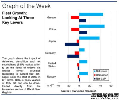 中国船东最有钱!两大数据排名全球第一