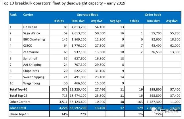 10大BreakBulk船舶运营商排行榜出炉