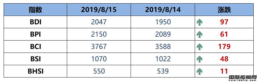 BDI指数六连涨至2047点