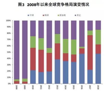 全球海工市场上半年复苏温和延续