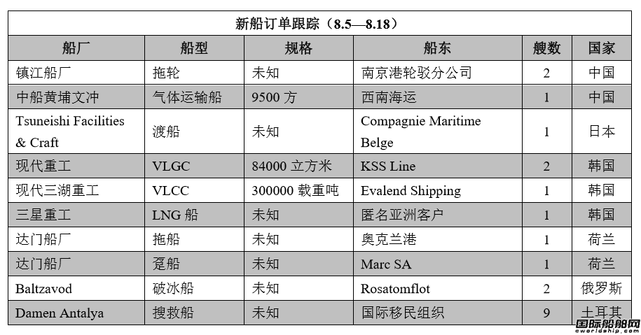 新船订单跟踪(8.5―8.18)