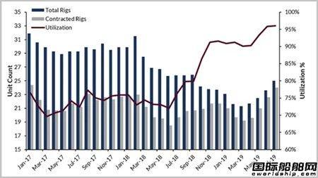 美国墨西哥湾钻井船利用率升至96%
