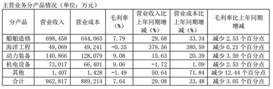 中国船舶上半年营收增长28%净利润大降78%