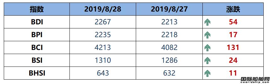 BDI指数五连涨至2267点创5年内新高