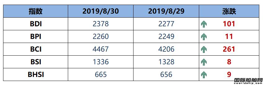 BDI指数周五大涨101点至2378点