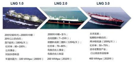 LNG船建造:韩国缘何能一枝独秀