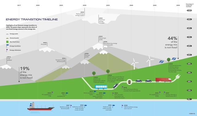 DNV GL:未来天然气将成最大单一能源来源