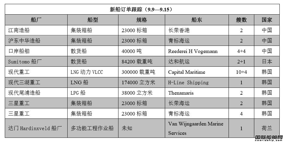 新船订单跟踪(9.9―9.15)