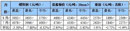 国内船舶交易市场月度报告(2019.08)