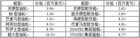 国际船舶交易市场月度报告(2019.08)