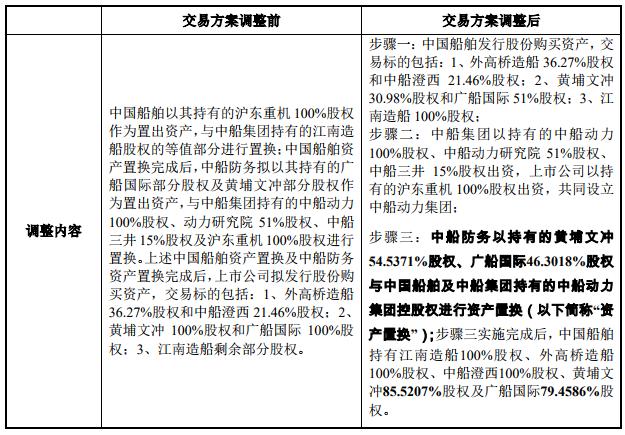 中国船舶再次调整重大资产重组方案