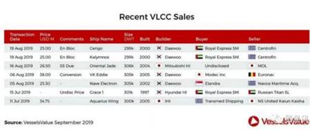 日本邮船低价再售一艘VLCC
