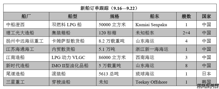 新船订单跟踪(9.16―9.22)