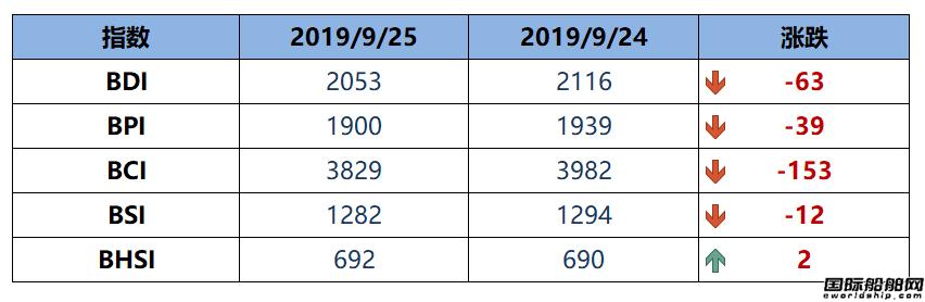 BDI指数周三大跌63点至2053点