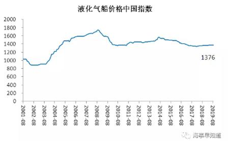 8月中国造船业预警指数环比下行